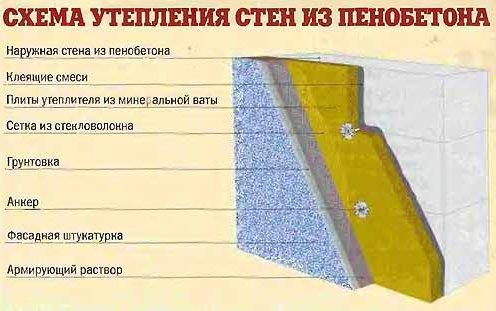 Для чего выполняется штукатурка стен?
